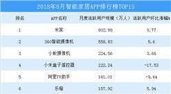 2018年8月智能家居APP排行榜TOP15