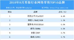 2018年8月男装行业网络零售TOP10品牌排行榜