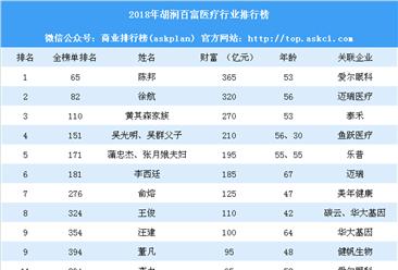 2018年胡润百富榜医疗行业排行榜(全榜单)