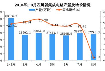 2018年1-8月四川省集成电路产量及增长情况分析:同比下降49.54%