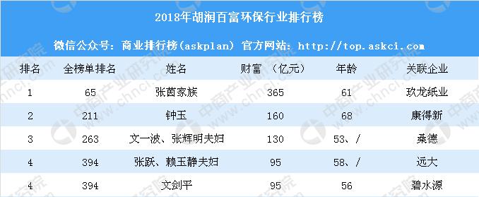 2018胡润百富排行榜_排行榜