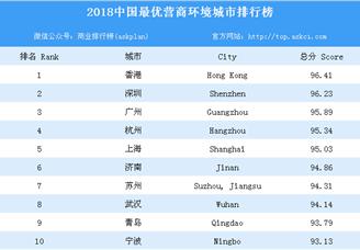 2018年中国最优营商环境城市排行榜(附全榜单)