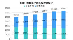 2018年上半年民營醫院增加2436個 民營醫院在智慧醫院建設中的機會在哪?(圖)