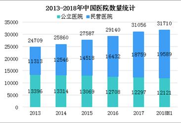2018年上半年民营医院增加2436个 民营医院在智慧医院建设中的机会在哪?(图)