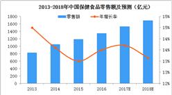 2018年中国保健食品市场现状及2019年发展趋势预测