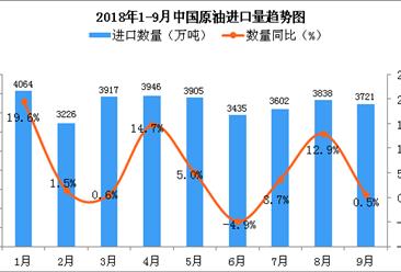 2018年9月中国原油进口量为3721万吨 同比增长0.5%