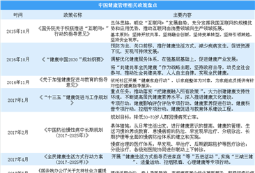 健康管理起步晚发展慢 中国多举措促进健康管理行业发展(附政策)
