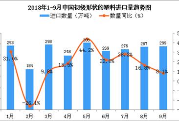 2018年9月中国初级形状的塑料进口量同比增长8.1%