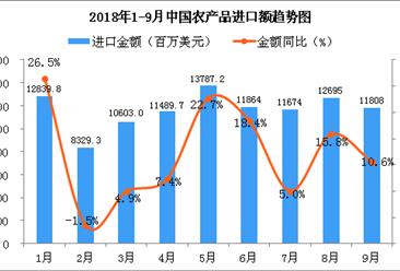 2018年9月中国农产品进口金额同比增长10.6%(附图)