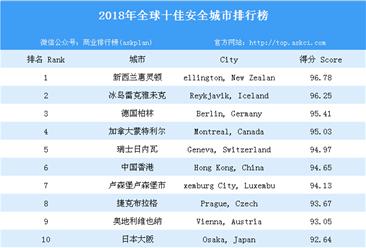 2018年全球十佳安全城市排行榜(附榜单)