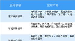 2018中国线性驱动行业发展趋势分析:25大产品应用,规模超百亿