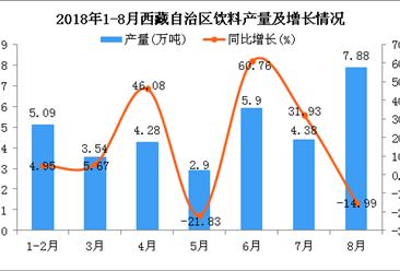 2018年1-8月西藏自治区饮料产量为33.97万吨 同比增长9.23%
