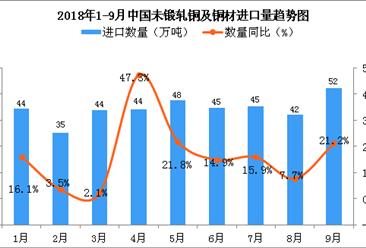 2018年9月中国未锻轧铜及铜材进口量同比增长21.2%