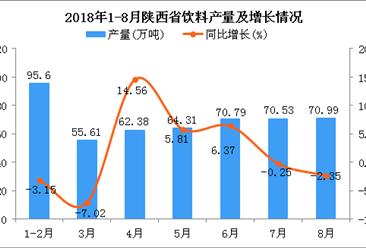 2018年1-8月陕西省饮料产量为490.21万吨 同比增长1.34%