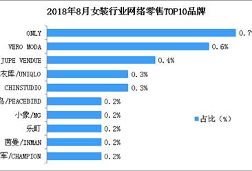 2018年8月女装行业网络零售情况分析:网络零售总额超200亿元(附图表)