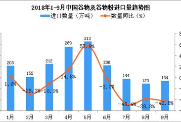 2018年9月中国谷物及谷物粉进口量为134万吨 同比下降42.8%