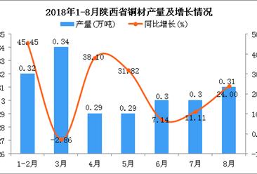 2018年1-8月陕西省铜材产量为2.15万吨 同比增长19.44%