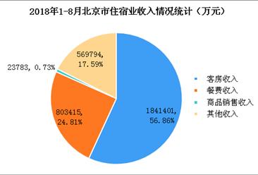 2018年1-8月北京市星級酒店經營數據分析(附圖表)