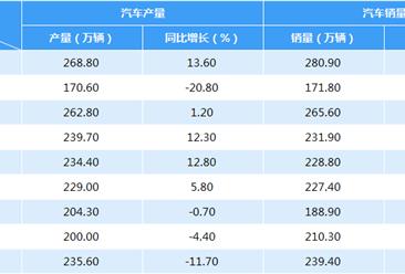 2018年1-9月中国汽车产销情况分析(附图表)