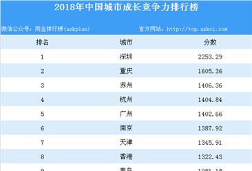 2018年中国城市成长竞争力排行榜(附全榜单)