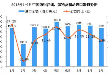 2018年1-9月中国纺织纱线、织物及制品进口金额增长情况分析(附图)
