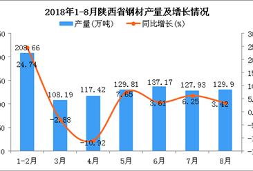2018年1-8月陕西省钢材产量及增长情况分析:同比增长5.45%