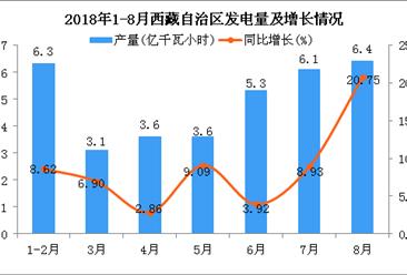 2018年1-8月西藏自治区发电量为34.4亿千瓦小时 同比增长9.21%