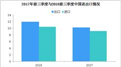 2018中國前三季度進出口情況分析:進出口額22.28萬億元  同比增長9.9%(附全文)