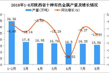 2018年1-8月陕西省十种有色金属产量及增长情况分析(附图)