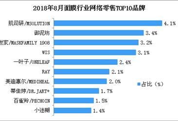 2018年8月面膜行业网络零售情况分析:网络零售总额超20亿元(附图表)