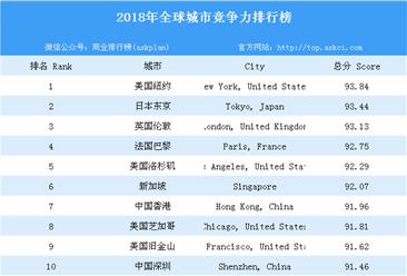 2018年全球城市竞争力排行榜(附全榜单)