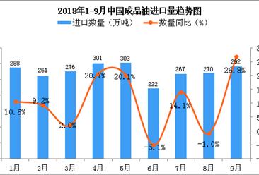 2018年9月中国成品油进口量为292万吨 同比增长36.8%