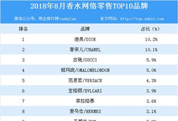 2018年8月香水网络零售TOP10品牌排行榜