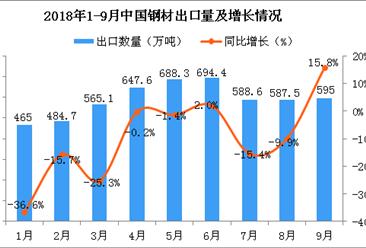2018年9月中国钢材出口量为595万吨 同比增长15.8%