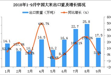 2018年9月中国大米出口量为17.5万吨 同比增长3.3%