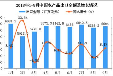 2018年9月中国农产品出口金额同比增长8.1%