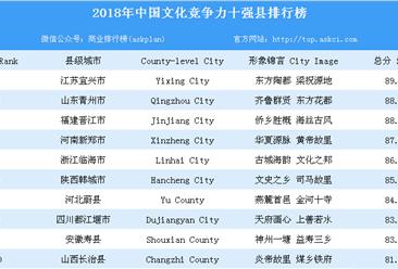 2018年中国文化竞争力十强县排行榜
