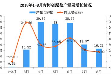 2018年1-8月青海省原盐产量为168.84万吨 同比增长25.85%
