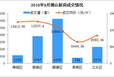 9月佛山各区新房房价及成交排名分析:高明房价下跌(图)