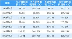 2018年1-9月新城控股累计销售额1596亿 同比增长113%(附图表)