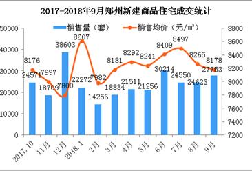 """""""金九""""郑州新房成交下跌34% 房价环比下跌87元(图)"""