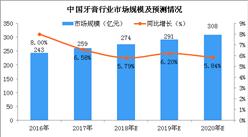 本土牙膏品牌增長勢頭強勁 2018年牙膏行業市場規模有望突破270億元(圖)
