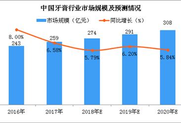 本土牙膏品牌增长势头强劲 2018年牙膏行业市场规模有望突破270亿元(图)