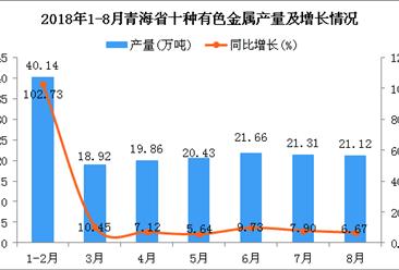 2018年1-8月青海省十种有色金属产量为163.44万吨 同比增长21.88%