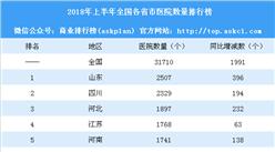 2018年上半年全國各省市醫院數量排行榜:天津等3省市醫院數量減少(附榜單)