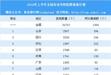 2018年上半年全国各省市医院数量排行榜:天津等3省市医院数量减少(附榜单)