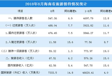 2018年1-8月海南省旅游市場數據分析:旅游收入增長15%(附圖表)