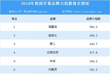 2018年各牙膏品牌力指数排行榜