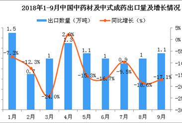 2018年1-9月中国中药材及中式成药出口量及金额增长情况分析(附图)