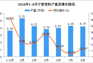 2018年1-8月宁夏饮料产量为29.31万吨 同比增长0.72%